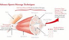 deep tissue massage anchorage ak